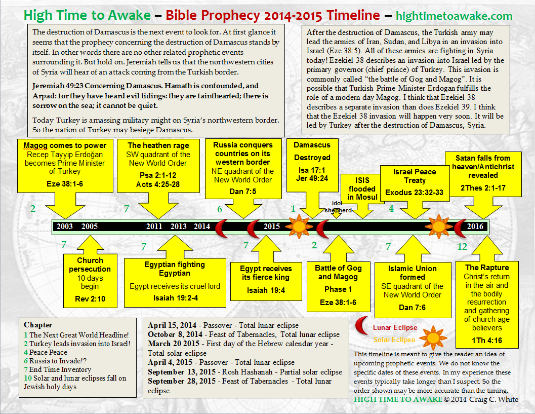 Check out the Bible Prophecy 2014-2015 Timeline below. Click to