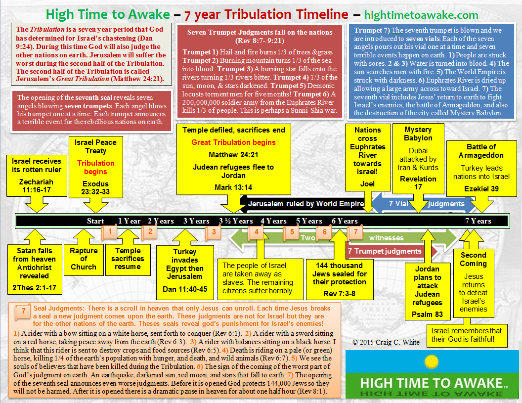 Tribulation Timeline