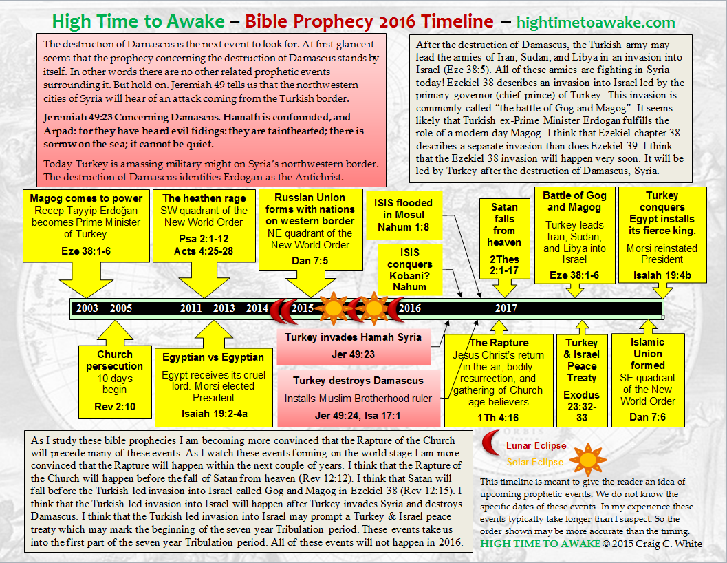 Bible Prophecy 2016 Timeline on Printable Template Calendar With Time